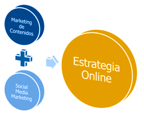 estrategia de marketing online 2