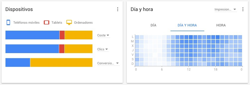 reporting dispositivos adwords